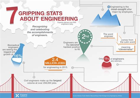 Career Paths For An Engineer With Mba by 7 Gripping Facts About Engineering Engineers Engineering