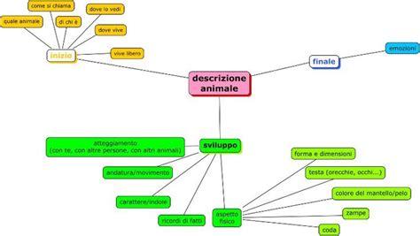 descrizione oggettiva della progetto3t tessere tanti testi la descrizione soggettiva
