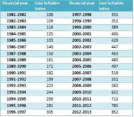 2012 Tax Tables Cost Inflation Index Cii How It Impacts Capital Gain Tax