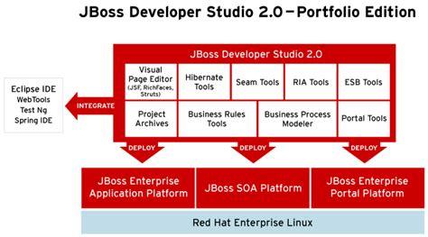 jboss developer red hat stellt zweite generation von jboss developer