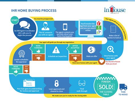 buying house procedure the home buying process simplified in house realty