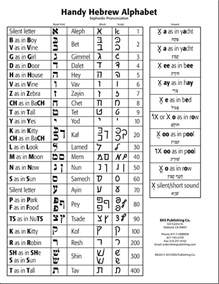 hebrew letter chart letter of recommendation