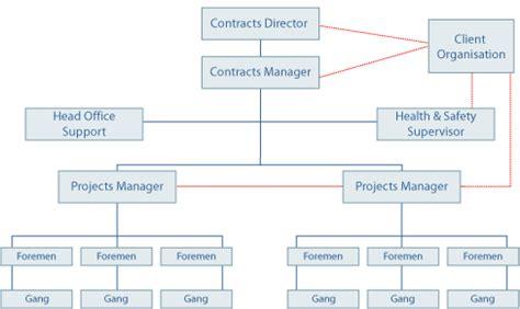 corporate structure diagram cooney civil engineering contractors