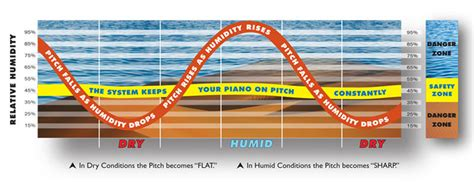 House Humidity Levels Uk Dp Chaser Humidity Chart Vale Pianos Vale Pianos