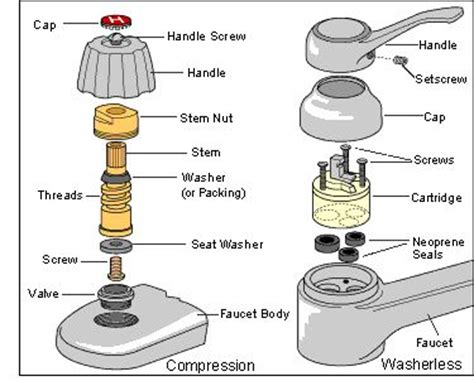 parts of a bathtub faucet bathroom faucet parts infographics charts graphs