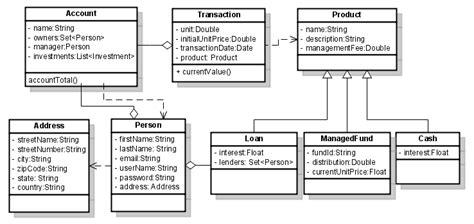 diagramme classe java java understanding class diagram stack overflow