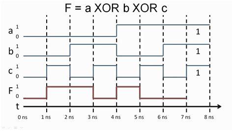 timing diagrams timing diagrams