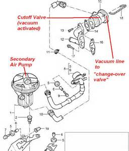 p0413 secondary air injection cel code rennlist