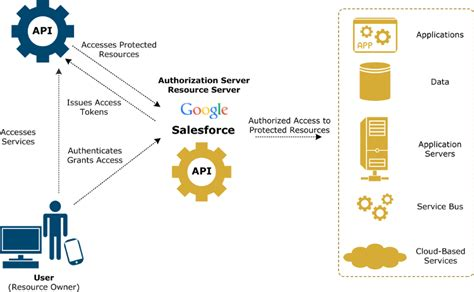 oauth 2 0 flow diagram introduction to api gateway oauth client