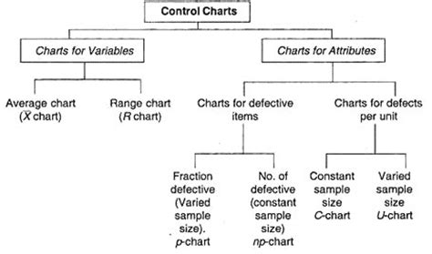how to use control charts for six sigma
