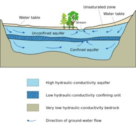 groundwater 101 what s geology got to do with it cure clean up the river environment