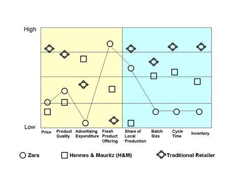 zara layout strategy business model zara business model
