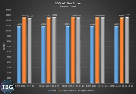 ram speed difference does ram speed matter ddr3 1600 vs 1866 2133 and 2400