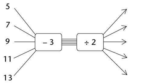 html input pattern digits gr9 maths