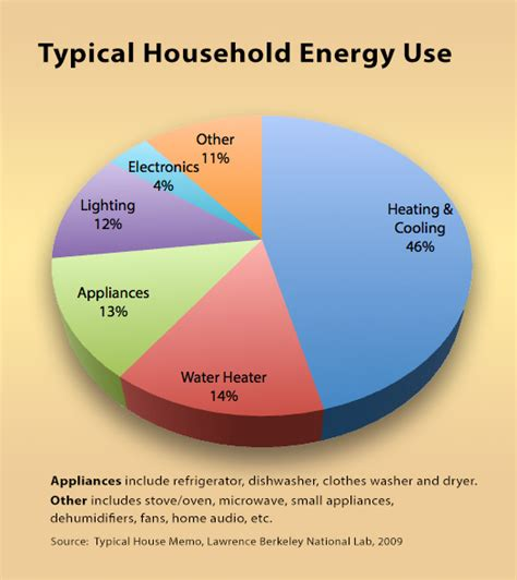 best 28 typical energy usage weatherization program