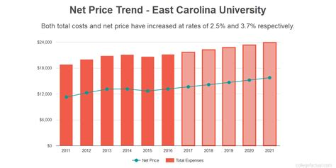 east carolina costs find out the net price