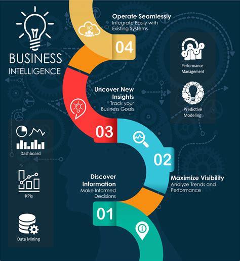 Business Intelligence business intelligence analytics definition