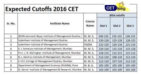 Mba Auc Fees 2016 by Mba Cet 2016 Question Paper With Solution Pdf Cetking
