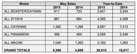 Porsche Sales By Model by Porsche Cars North America Sales By Model For May 2015