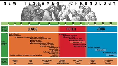 book of mormon made easier chronological map gospel study books archaeological and historical evidence scripture