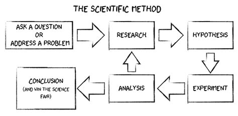 Black Letter Research Method What S Wrong With The Scientific Method Wired