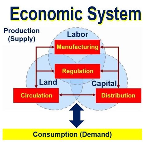 define systemize what is an economic system definition and meaning autos post