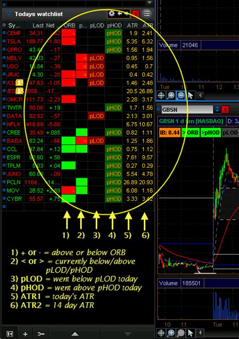 Forex Volume Thinkorswim Thinkorswim Active Trader Order Template