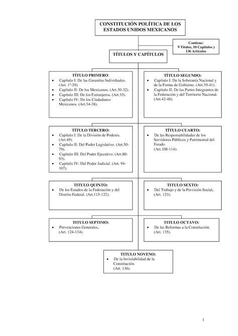 articulo 127 lisr vlex mxico calam 233 o diagrama de la constitucion
