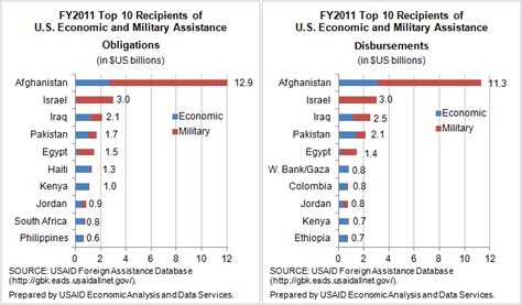 Aid to Egypt by the Numbers   Center For Global Development