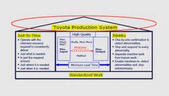 Toyota Process System Breakthrough Solutions International Breakthrough