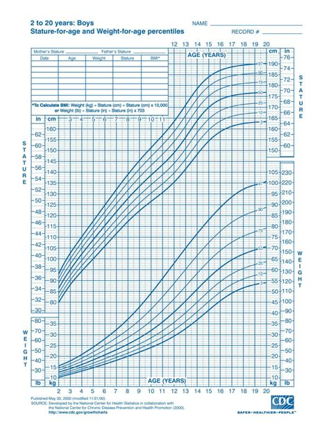 growing chart growth charts for boys who growth chart boys 0 24 months