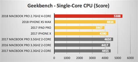 iphone xs max  macbook pro  ipad pro