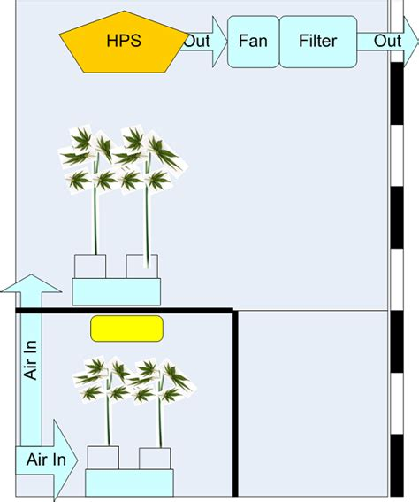 grow room ventilation 4x4 grow tent ventilation diagram 1000 watt grow tent ventilation elsavadorla