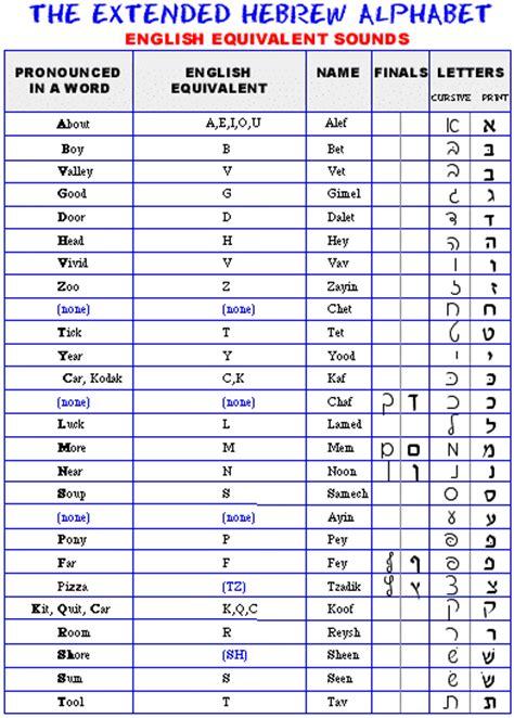 printable hebrew alphabet letters the hebrew alphabet biblical print and cursive styles