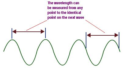 what is lambda in physics wavelength wavelength formula wavelength to frequency