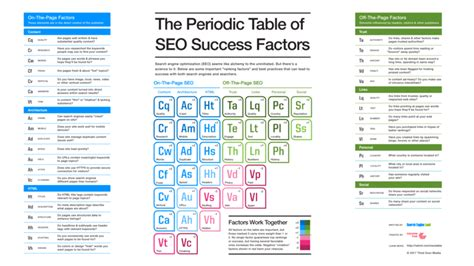 Seo Explanation 1 by The Periodic Table Of Seo Success Factors 2017 Edition