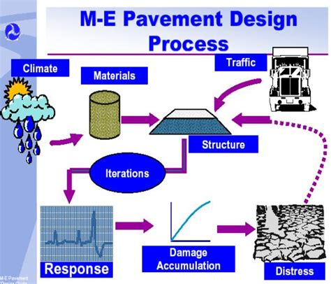 civil engineering projects  civil engg