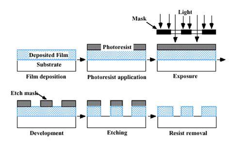 photoresistor positive negative photoresistor positive negative 28 images photoresist developer for diy pcb negative gt gt
