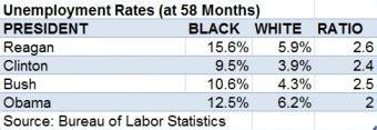 average unemployment under bush rand paul obama black unemployment factcheck org