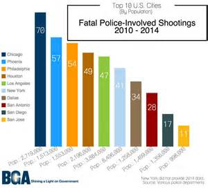 chicago s dubious honor most fatal shootings
