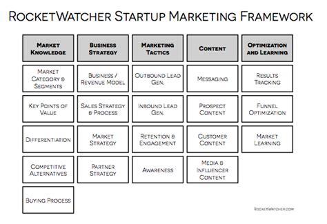 marketing plan template startup startup marketing plan template blank forms