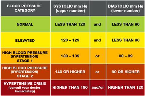 hypertensive crisis    call     high