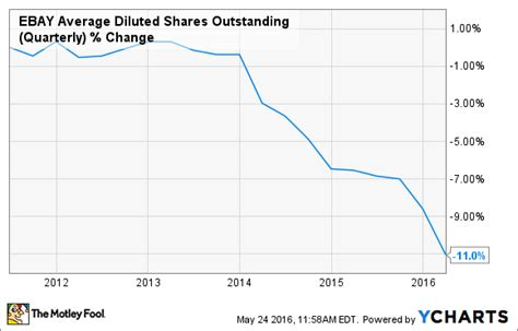 ebay shares should ebay start paying a dividend nasdaq com