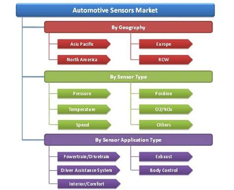 Car Types Pdf by Passenger Car Sensors Market By Application Sensor Type