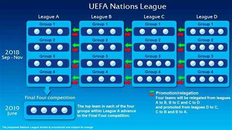 euro 2020 hosts qualifiers your guide to the new look european uefa nations league all you need to know uefa com