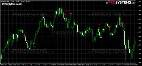profit indicator for binary options not repaint