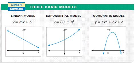 identify linear quadratic and exponential functions from tables worksheet identify linear quadratic and exponential functions from
