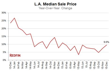redfin home values in los angeles uptick 9 6 monthly