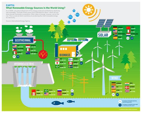 energy what renewable energy sources is the world using