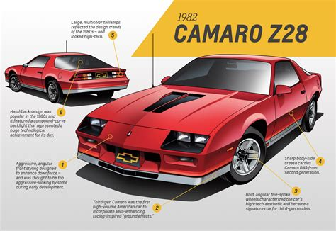 camaro designer this is how chevrolet camaro design evolved through five